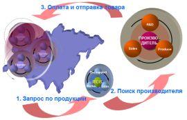Схема работы Компании ITCIS